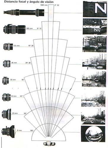 El manejo de la cámara - Distancia Focal